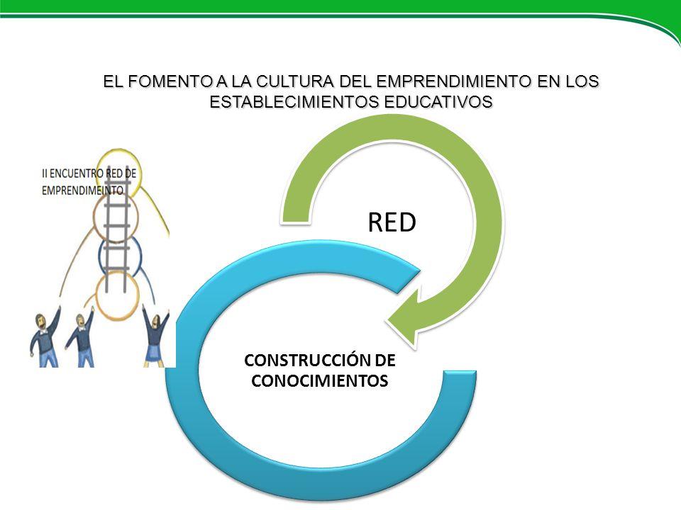 RED CONSTRUCCIÓN DE CONOCIMIENTOS EL FOMENTO A LA CULTURA DEL EMPRENDIMIENTO EN LOS ESTABLECIMIENTOS EDUCATIVOS