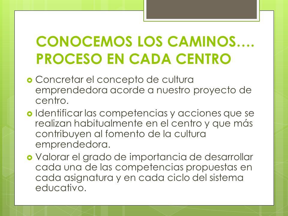 CONOCEMOS LOS CAMINOS…. PROCESO EN CADA CENTRO Concretar el concepto de cultura emprendedora acorde a nuestro proyecto de centro. Identificar las comp