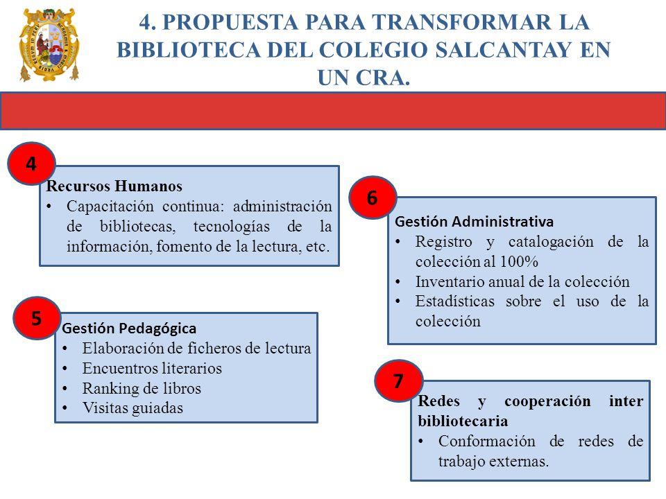 4. PROPUESTA PARA TRANSFORMAR LA BIBLIOTECA DEL COLEGIO SALCANTAY EN UN CRA. Recursos Humanos Capacitación continua: administración de bibliotecas, te