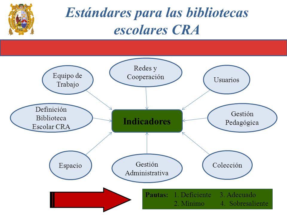 Estándares para las bibliotecas escolares CRA Indicadores Definición Biblioteca Escolar CRA Redes y Cooperación Gestión Administrativa Gestión Pedagóg