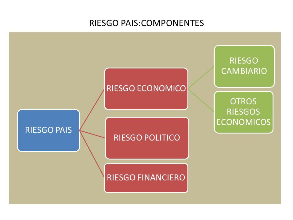 REDUCCION DEL RIESGO PAIS ADOPCION DE UNA MONEDA EXTRANJERA FUERTE ELIMINACION DEL TIPO DE CAMBIO NOMINAL ERRADICACION DE LAS CRISIS CAMBIARIAS DESAPARICION DEL RIESGO CAMBIARIO REDUCCION DEL RIESGO PAIS