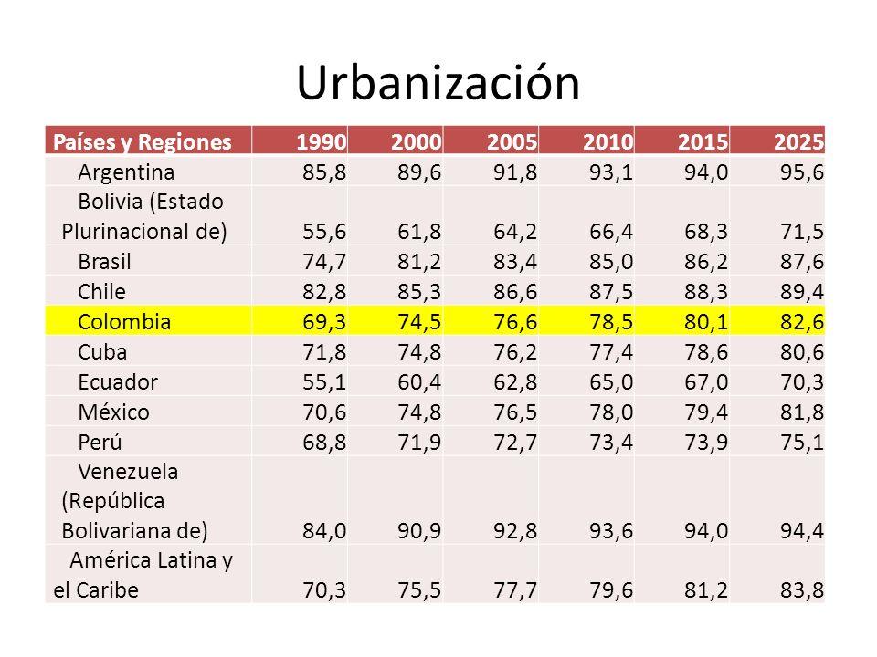 Urbanización Países y Regiones199020002005201020152025 Argentina 85,8 89,6 91,8 93,1 94,0 95,6 Bolivia (Estado Plurinacional de) 55,6 61,8 64,2 66,4 6