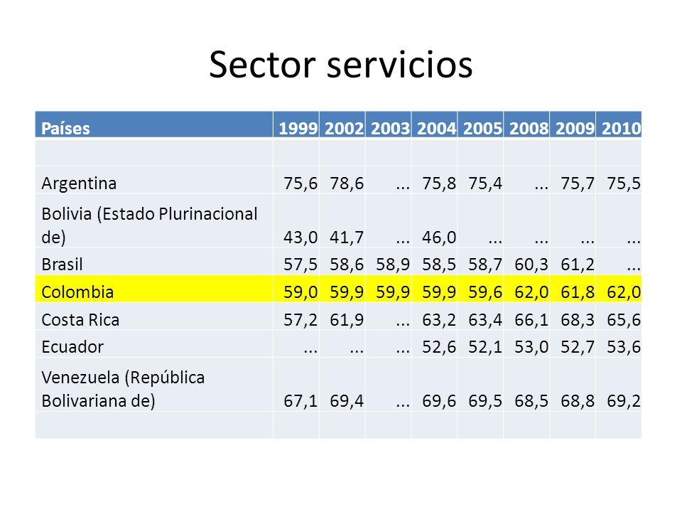 Sector servicios Países19992002200320042005200820092010 Argentina 75,6 78,6... 75,8 75,4... 75,7 75,5 Bolivia (Estado Plurinacional de) 43,0 41,7... 4