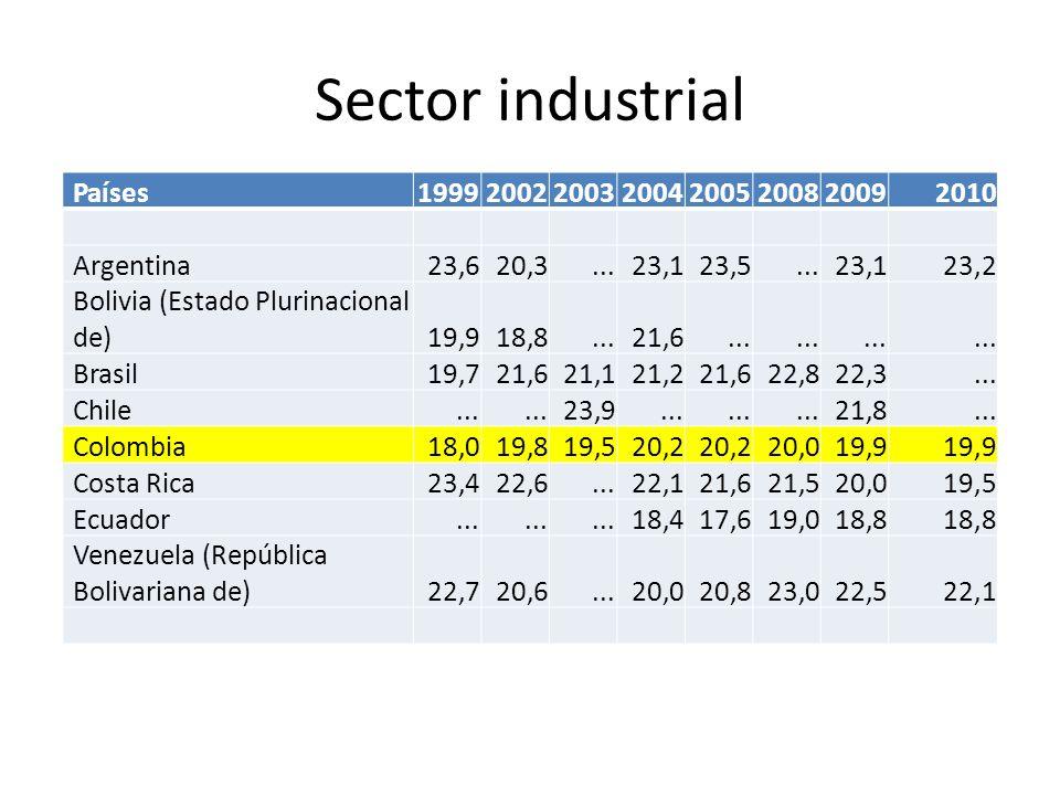 Sector industrial Países19992002200320042005200820092010 Argentina 23,6 20,3... 23,1 23,5... 23,1 23,2 Bolivia (Estado Plurinacional de) 19,9 18,8...