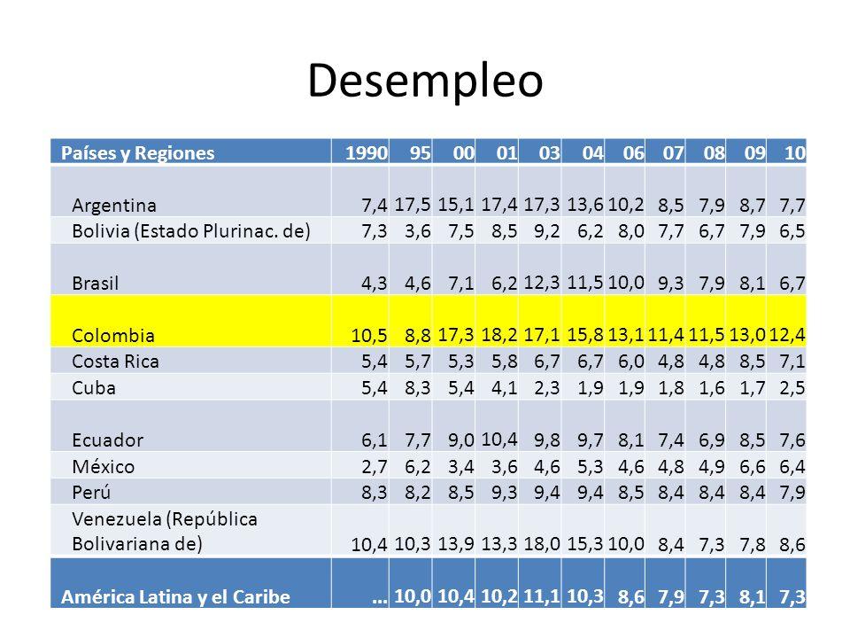 Desempleo Países y Regiones199095000103040607080910 Argentina 7,4 17,5 15,1 17,4 17,3 13,6 10,2 8,5 7,9 8,7 7,7 Bolivia (Estado Plurinac. de) 7,3 3,6