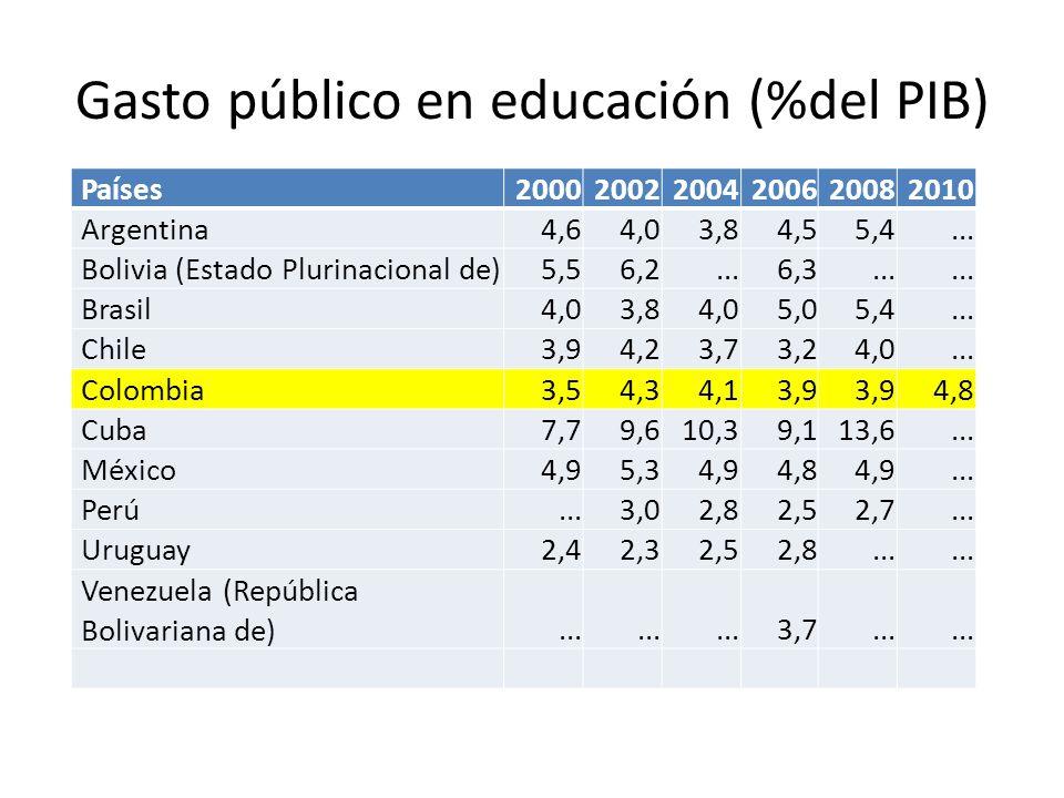 Gasto público en educación (%del PIB) Países200020022004200620082010 Argentina 4,6 4,0 3,8 4,5 5,4... Bolivia (Estado Plurinacional de) 5,5 6,2... 6,3