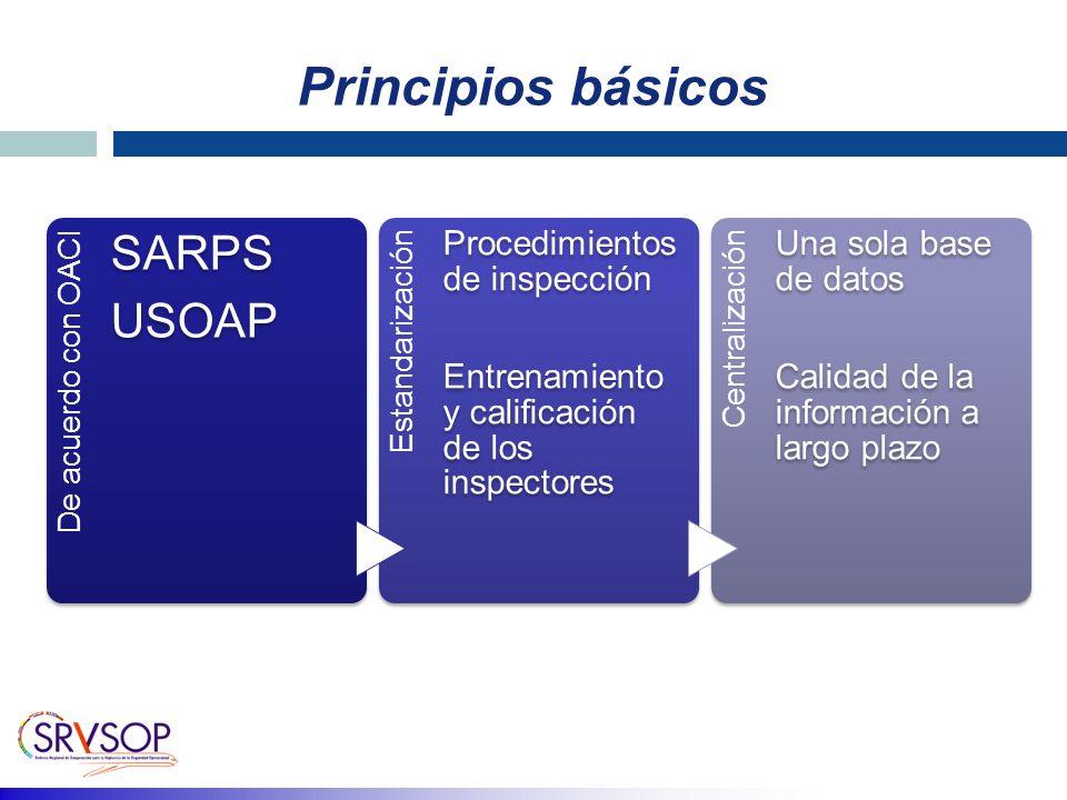 Principios básicos De acuerdo con OACI SARPS USOAP Estandarización Procedimientos de inspección Entrenamiento y calificación de los inspectores Centralización Una sola base de datos Calidad de la información a largo plazo