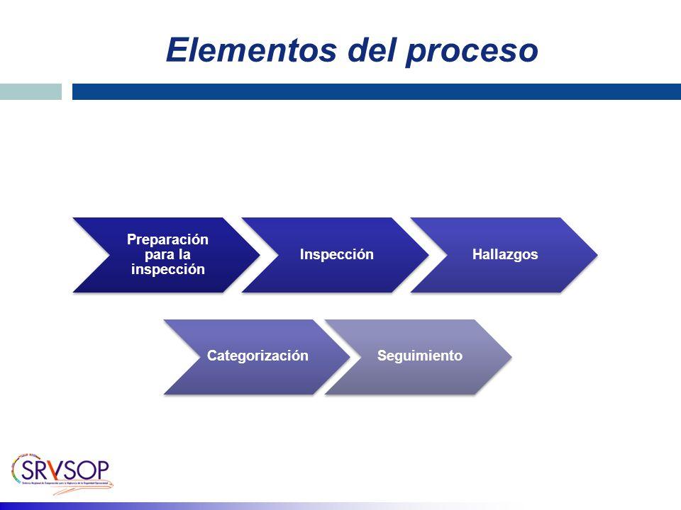 Elementos del proceso Preparación para la inspección InspecciónHallazgos CategorizaciónSeguimiento