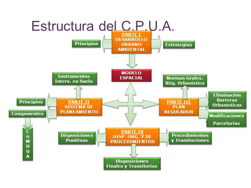 Estructura del C.P.U.A. PARTE III PLAN REGULADOR PARTE I DESARROLLO URBANO AMBIENTAL Modificaciones Parcelarias Modificaciones Parcelarias Eliminación