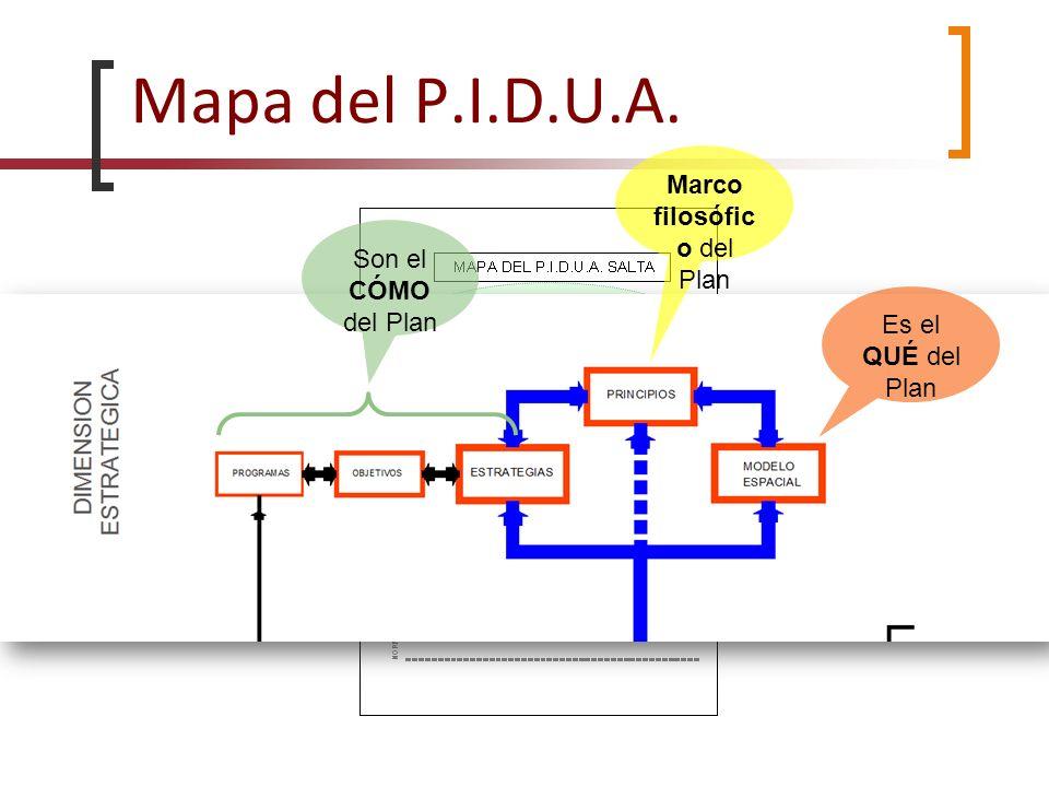 Mapa del P.I.D.U.A. Marco filosófic o del Plan Es el QUÉ del Plan Son el CÓMO del Plan