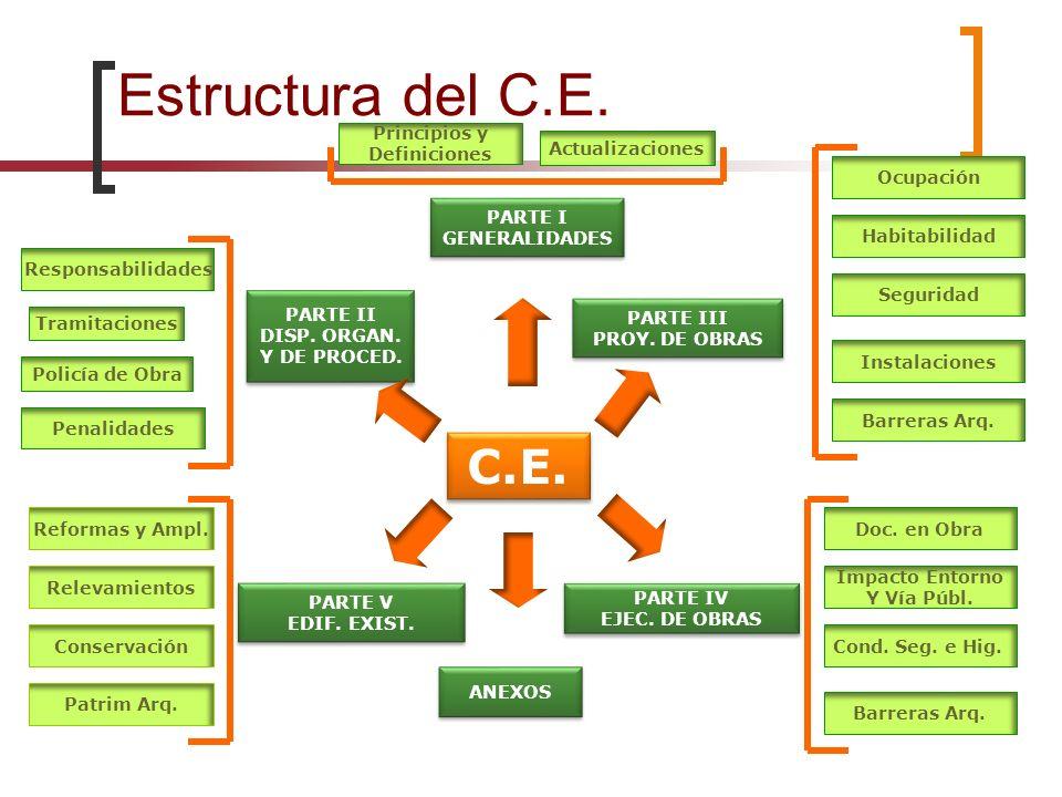 Estructura del C.E. C.E. PARTE I GENERALIDADES PARTE I GENERALIDADES PARTE III PROY. DE OBRAS PARTE III PROY. DE OBRAS PARTE IV EJEC. DE OBRAS PARTE I