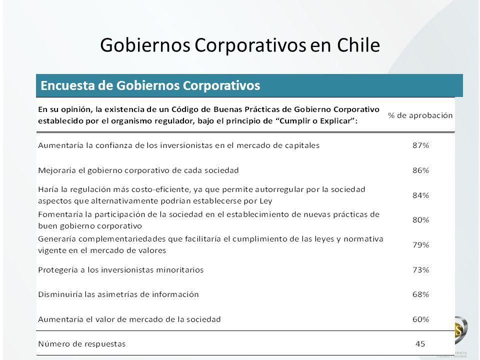 11 Encuesta de Gobiernos Corporativos Gobiernos Corporativos en Chile