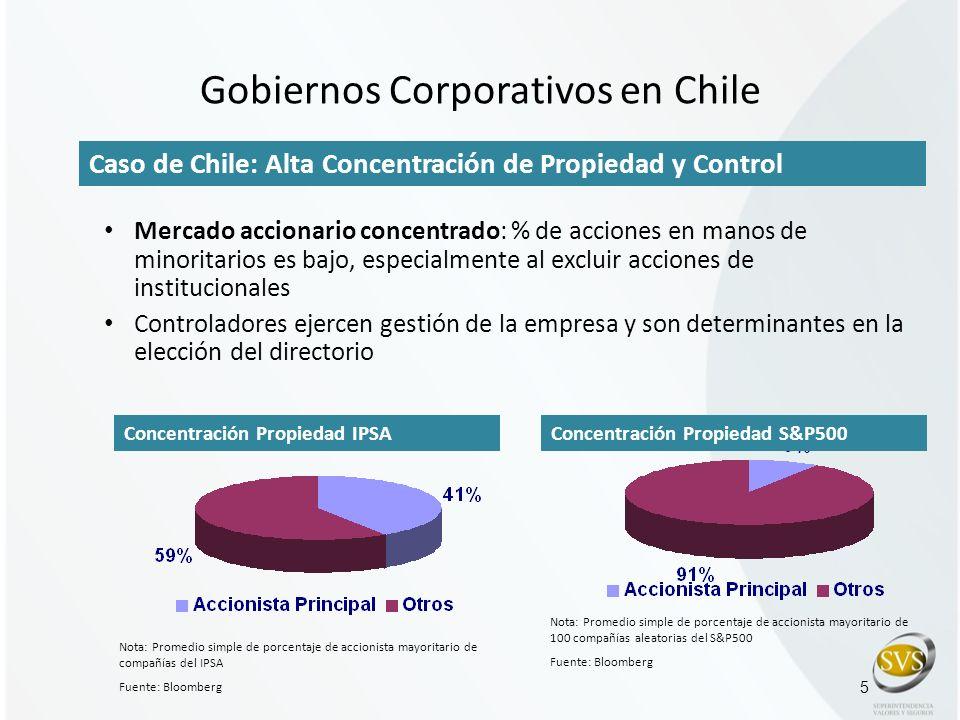 Gobiernos Corporativos en Chile Mercado accionario concentrado: % de acciones en manos de minoritarios es bajo, especialmente al excluir acciones de i