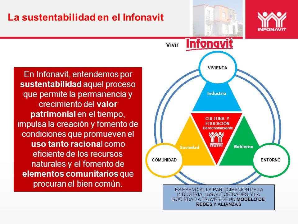 La sustentabilidad en el Infonavit CULTURA Y EDUCACIÓN Derechohabiente VIVIENDAENTORNOCOMUNIDAD En Infonavit, entendemos por sustentabilidad aquel pro