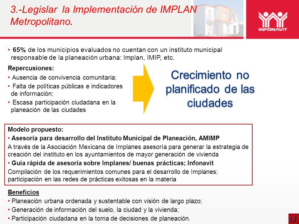 65% de los municipios evaluados no cuentan con un instituto municipal responsable de la planeación urbana: Implan, IMIP, etc. 3.-Legislar la Implement