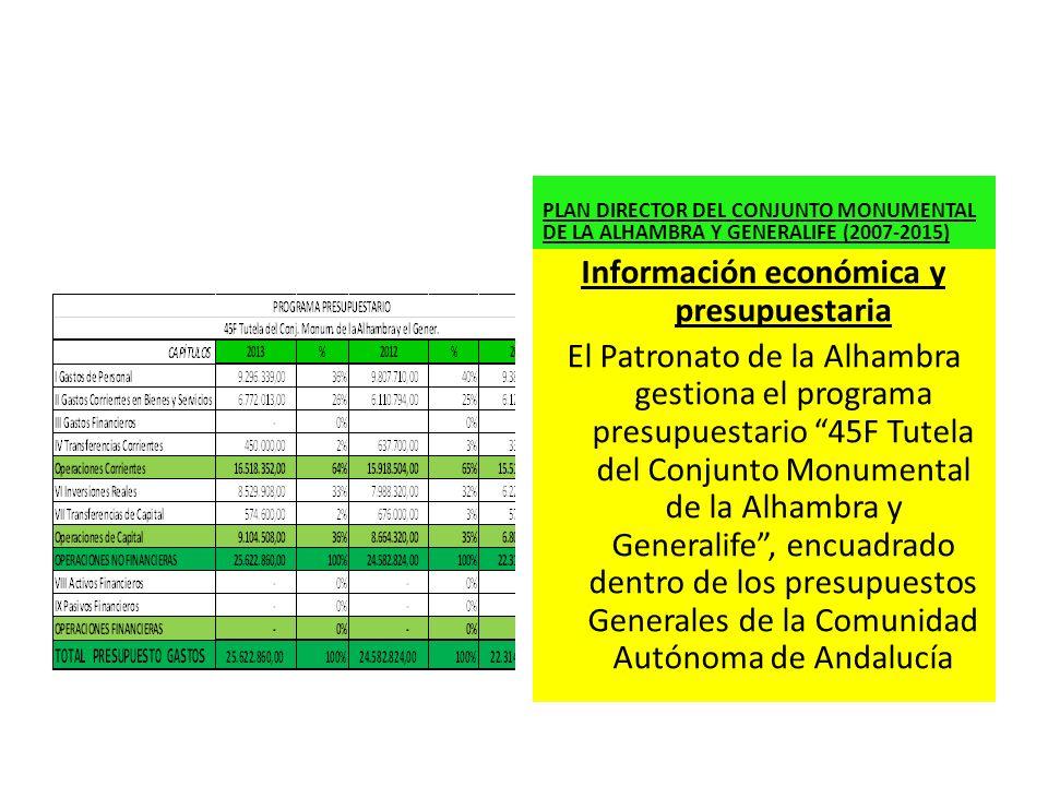 Información económica y presupuestaria El Patronato de la Alhambra gestiona el programa presupuestario 45F Tutela del Conjunto Monumental de la Alhamb