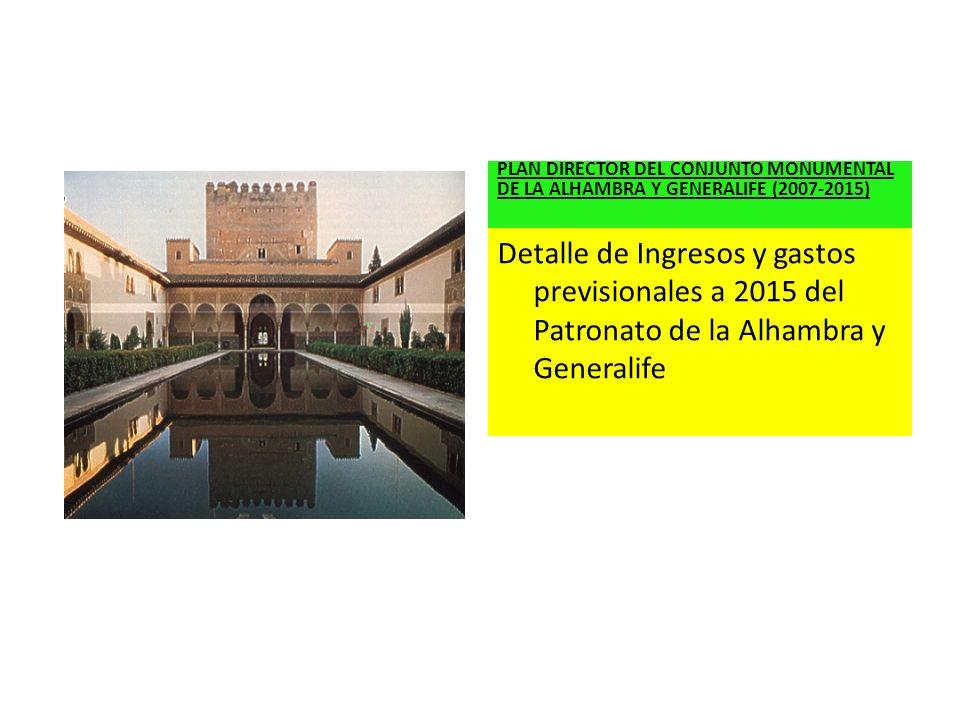 Detalle de Ingresos y gastos previsionales a 2015 del Patronato de la Alhambra y Generalife