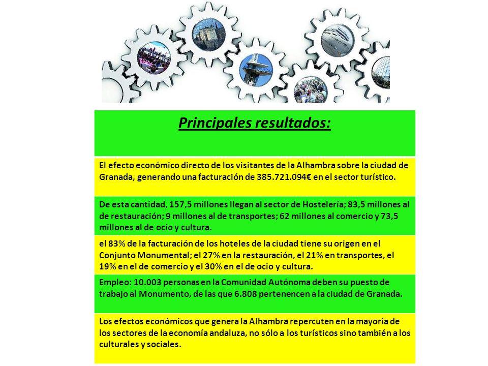 Principales resultados: El efecto económico directo de los visitantes de la Alhambra sobre la ciudad de Granada, generando una facturación de 385.721.