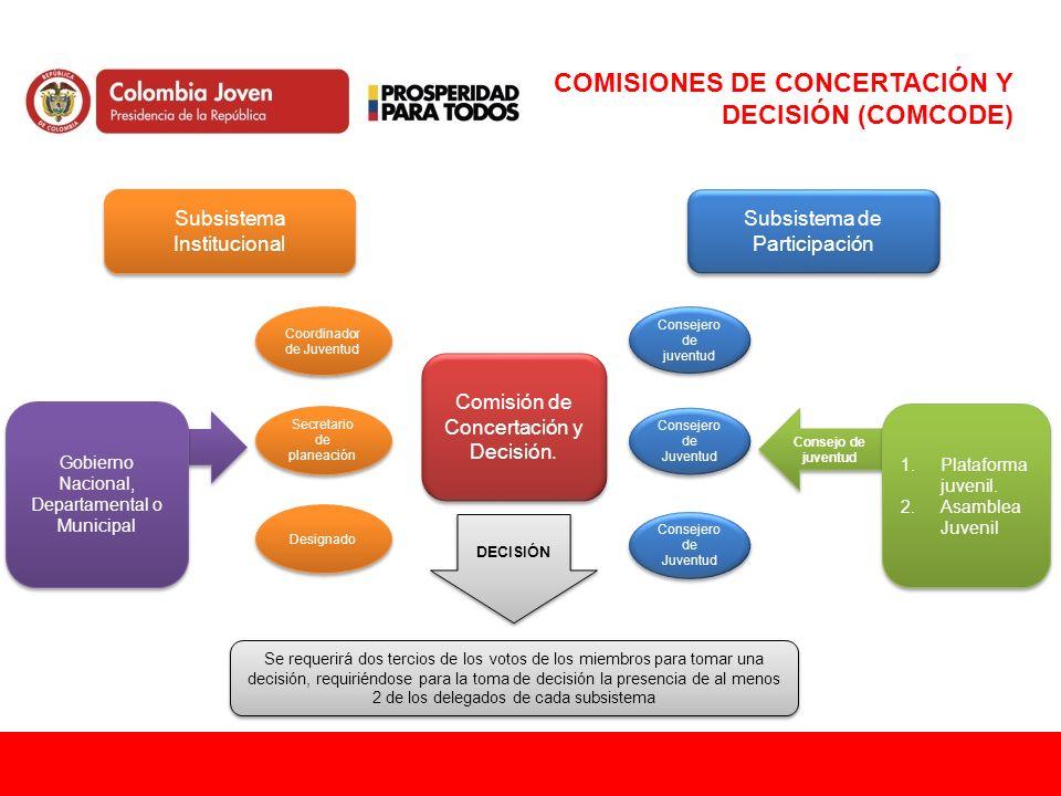 Consejo de juventud COMISIONES DE CONCERTACIÓN Y DECISIÓN (COMCODE) Comisión de Concertación y Decisión. Subsistema Institucional Subsistema de Partic