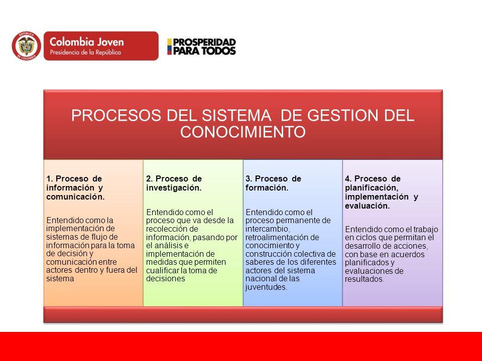 PROCESOS DEL SISTEMA DE GESTION DEL CONOCIMIENTO 1. Proceso de información y comunicación. Entendido como la implementación de sistemas de flujo de in
