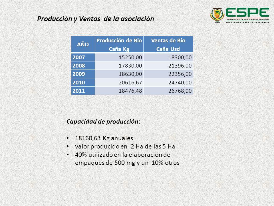 Producción y Ventas de la asociación AÑO Producción de Bio Caña Kg Ventas de Bio Caña Usd 200715250,0018300,00 200817830,0021396,00 200918630,0022356,