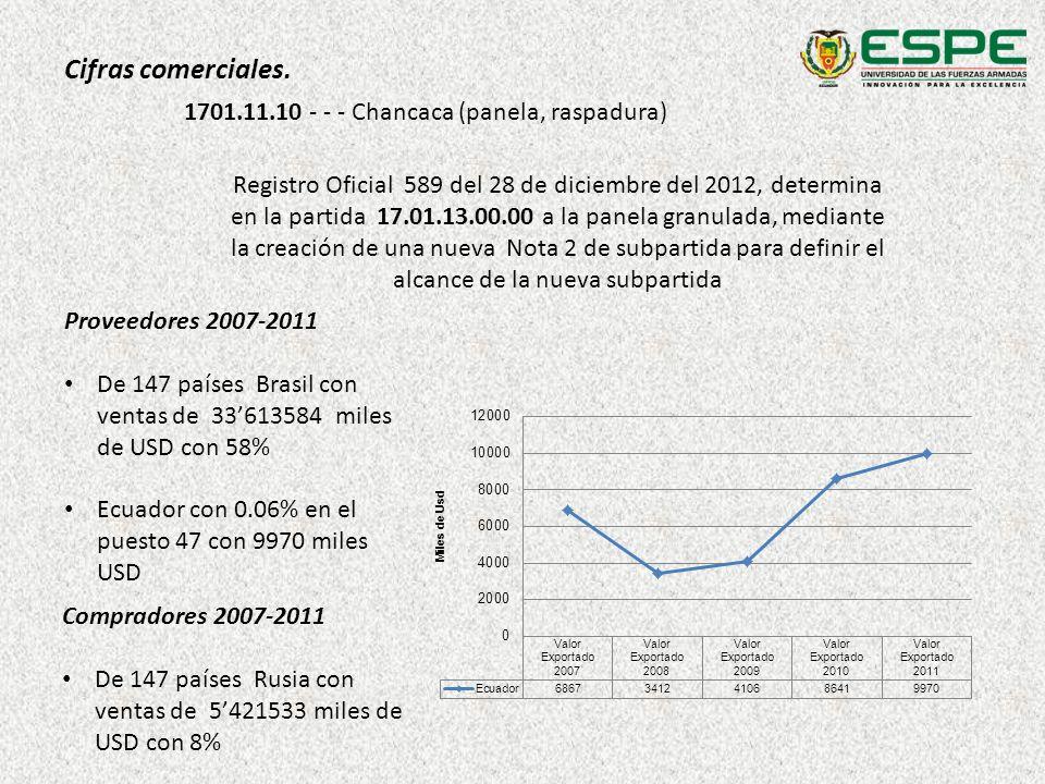 Cifras comerciales. 1701.11.10 - - - Chancaca (panela, raspadura) Registro Oficial 589 del 28 de diciembre del 2012, determina en la partida 17.01.13.