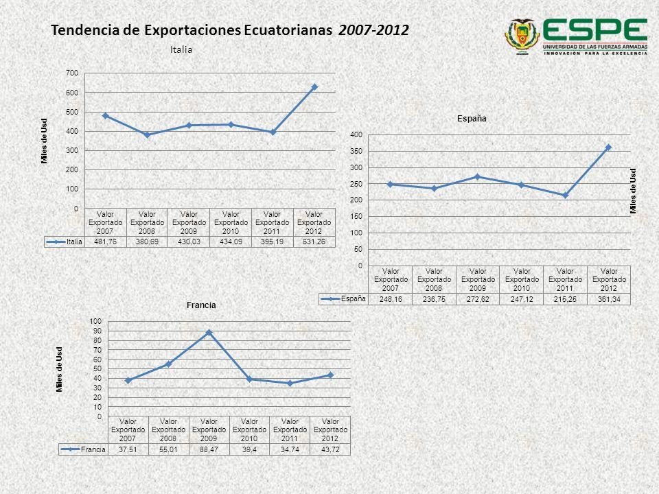 Tendencia de Exportaciones Ecuatorianas 2007-2012 Italia