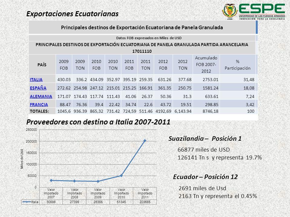 Principales destinos de Exportación Ecuatoriana de Panela Granulada Datos FOB expresados en Miles de USD PRINCIPALES DESTINOS DE EXPORTACIÓN ECUATORIA