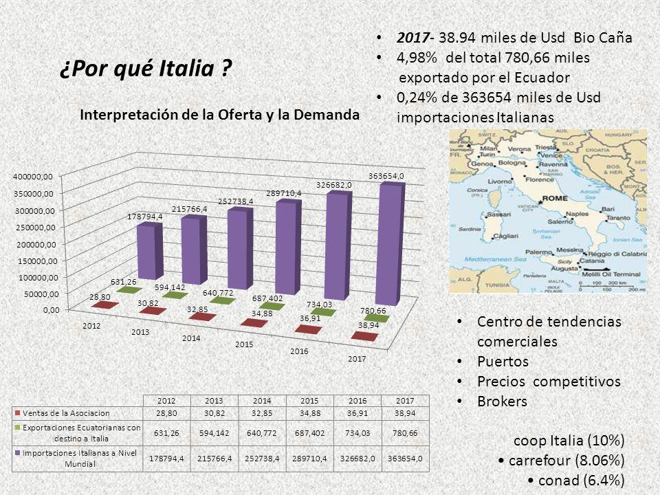 2017- 38.94 miles de Usd Bio Caña 4,98% del total 780,66 miles exportado por el Ecuador 0,24% de 363654 miles de Usd importaciones Italianas ¿Por qué