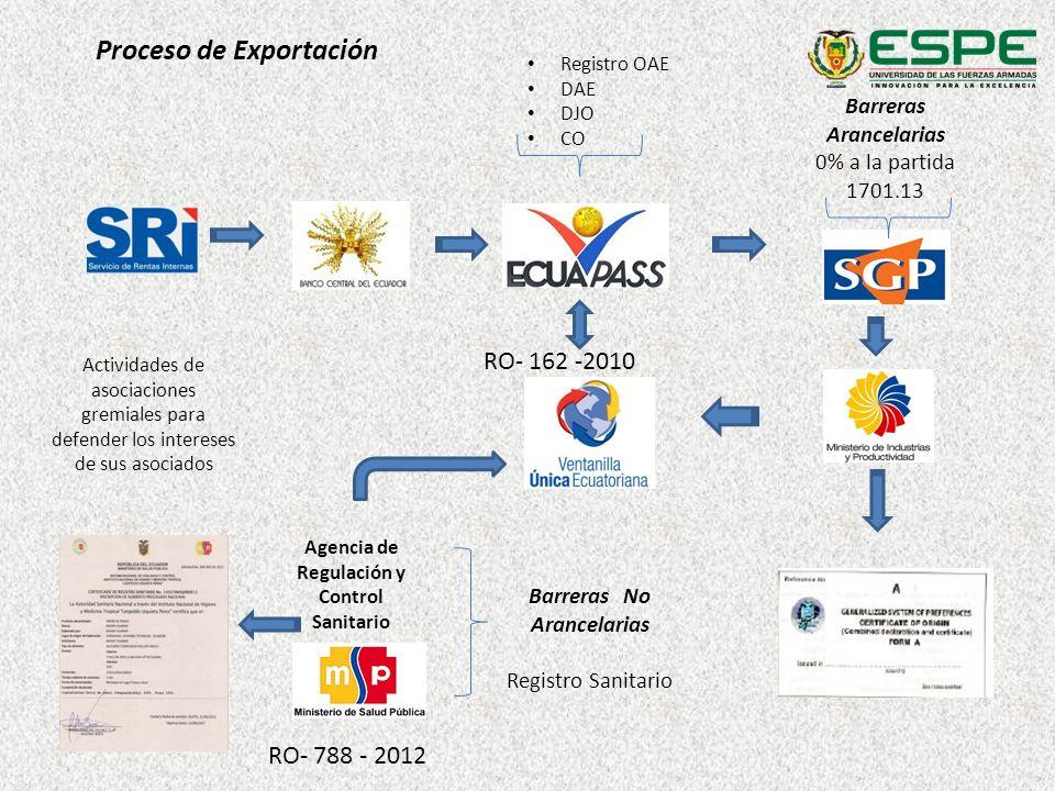 Proceso de Exportación Actividades de asociaciones gremiales para defender los intereses de sus asociados Registro OAE DAE DJO CO Agencia de Regulació