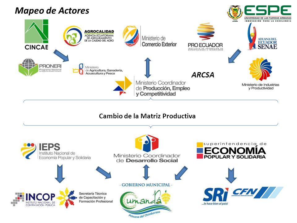 Mapeo de Actores Cambio de la Matriz Productiva ARCSA