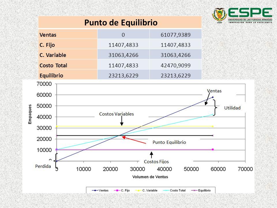 Punto de Equilibrio Ventas061077,9389 C. Fijo11407,4833 C. Variable31063,4266 Costo Total11407,483342470,9099 Equilibrio23213,6229