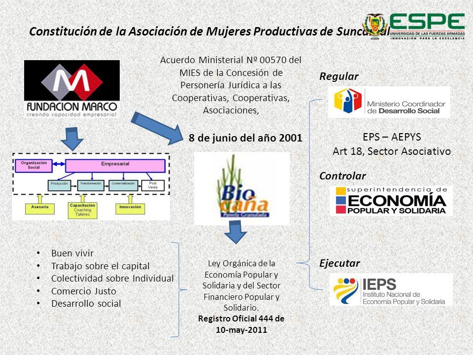 NTE INEN 2 332:2002 Normas de agricultura e inocuidad R.O.