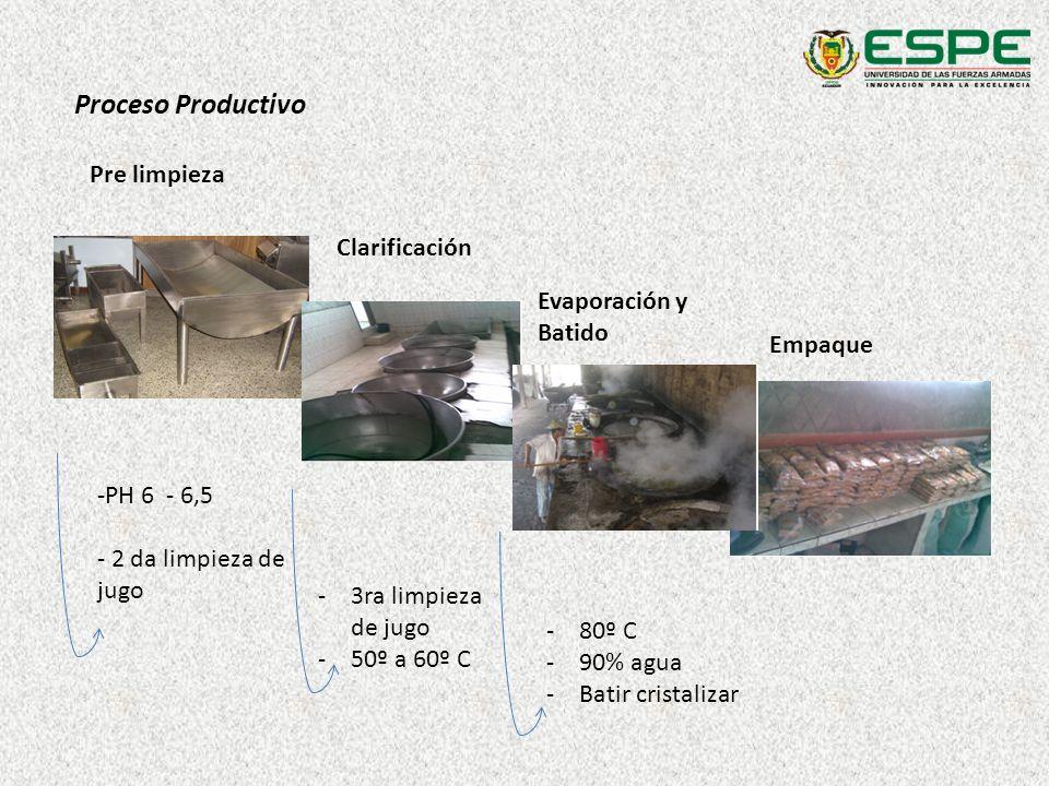 Proceso Productivo Pre limpieza Clarificación -PH 6 - 6,5 - 2 da limpieza de jugo -3ra limpieza de jugo -50º a 60º C -80º C -90% agua -Batir cristaliz