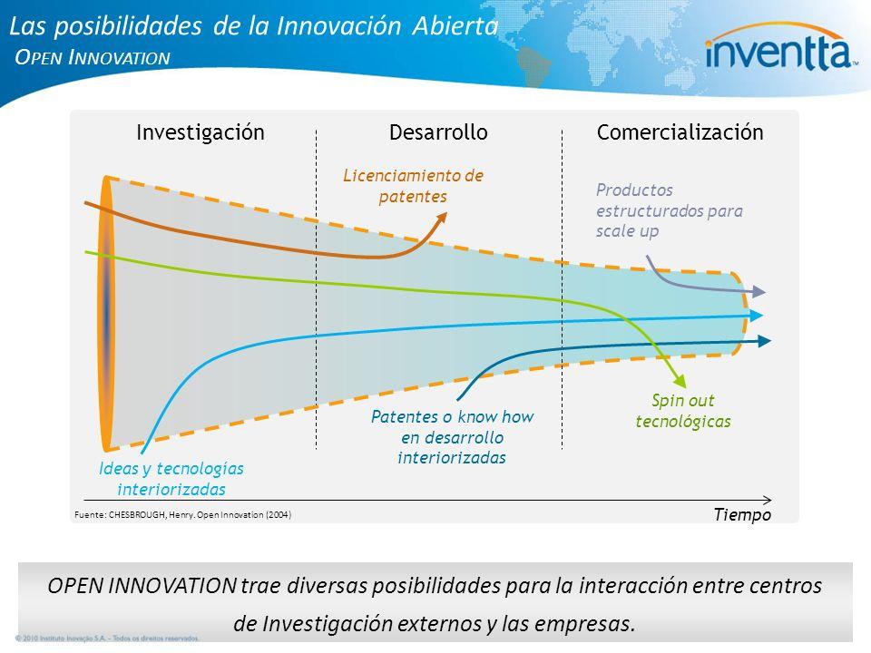 Las posibilidades de la Innovación Abierta O PEN I NNOVATION Tiempo InvestigaciónDesarrollo Ideas y tecnologías interiorizadas Comercialización Patent