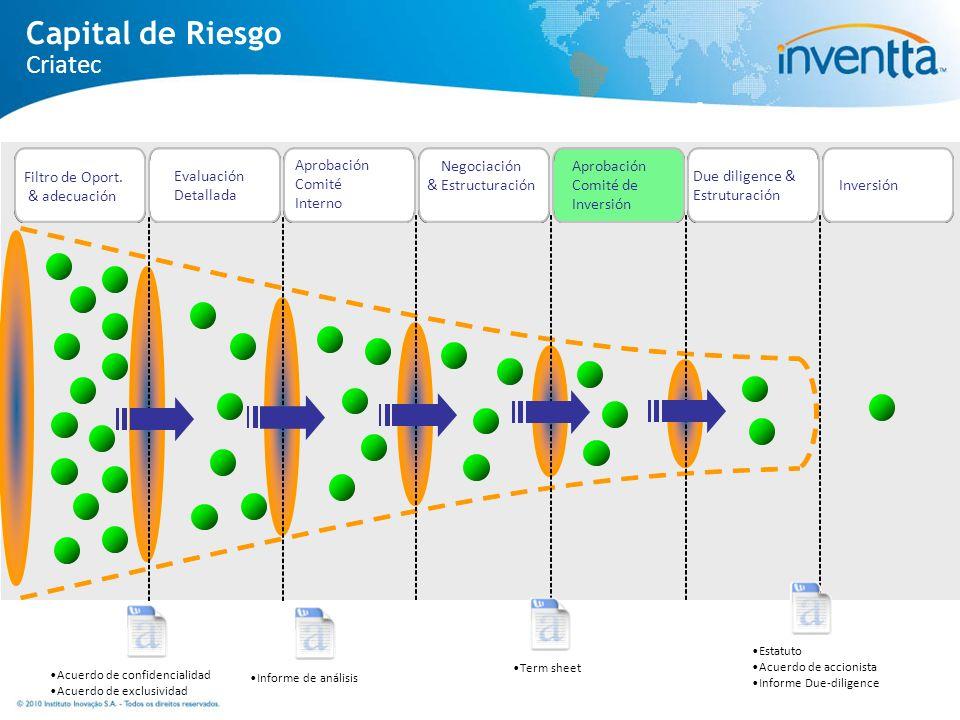 Processo de Investimento Filtro de Oport. & adecuación Evaluación Detallada Aprobación Comité Interno Aprobación Comité de Inversión Negociación & Est