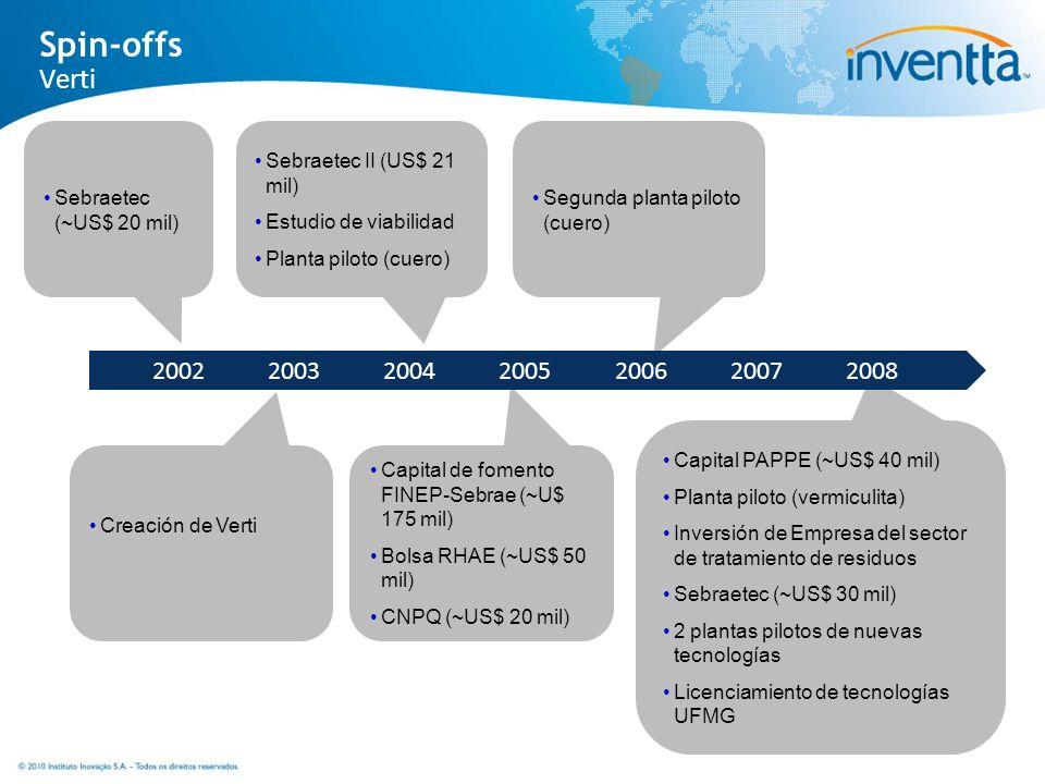 Segunda planta piloto (cuero) Creación de Verti Capital de fomento FINEP-Sebrae (~U$ 175 mil) Bolsa RHAE (~US$ 50 mil) CNPQ (~US$ 20 mil) Capital PAPP