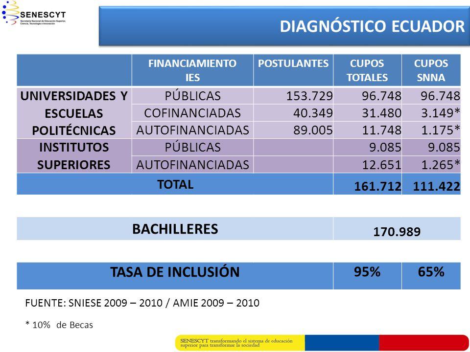 FINANCIAMIENTO IES POSTULANTESCUPOS TOTALES CUPOS SNNA UNIVERSIDADES Y ESCUELAS POLITÉCNICAS PÚBLICAS153.72996.748 COFINANCIADAS40.34931.4803.149* AUT