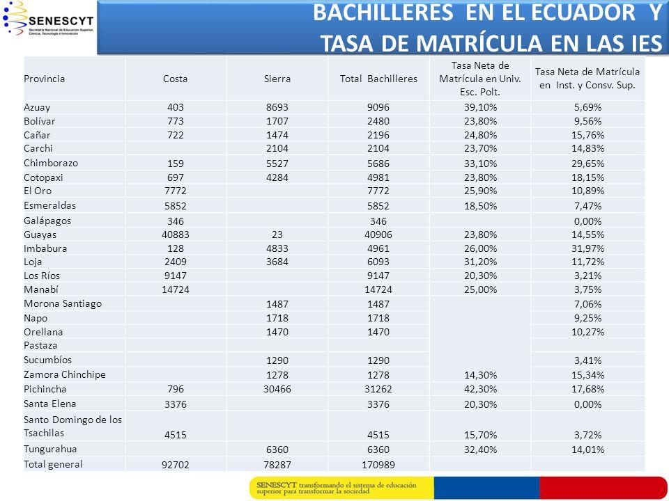 BACHILLERES EN EL ECUADOR Y TASA DE MATRÍCULA EN LAS IES BACHILLERES EN EL ECUADOR Y TASA DE MATRÍCULA EN LAS IES ProvinciaCostaSierraTotal Bachillere
