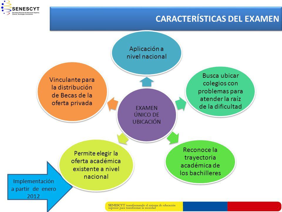 I Implementación a partir de enero 2012 CARACTERÍSTICAS DEL EXAMEN EXAMEN ÚNICO DE UBICACIÓN Aplicación a nivel nacional Busca ubicar colegios con pro