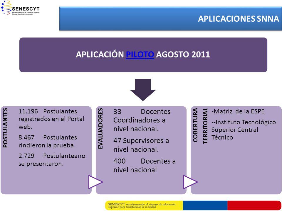 APLICACIÓN PILOTO AGOSTO 2011PILOTO APLICACIONES SNNA POSTULANTES 11.196 Postulantes registrados en el Portal web. 8.467 Postulantes rindieron la prue