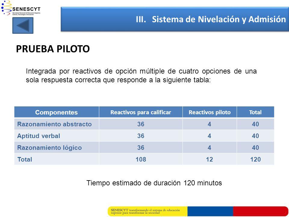 PRUEBA PILOTO Componentes Reactivos para calificarReactivos pilotoTotal Razonamiento abstracto36440 Aptitud verbal36440 Razonamiento lógico36440 Total