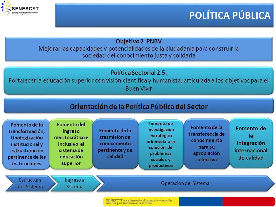 Objetivo 2 PNBV Mejorar las capacidades y potencialidades de la ciudadanía para construir la sociedad del conocimiento justa y solidaria Política Sect