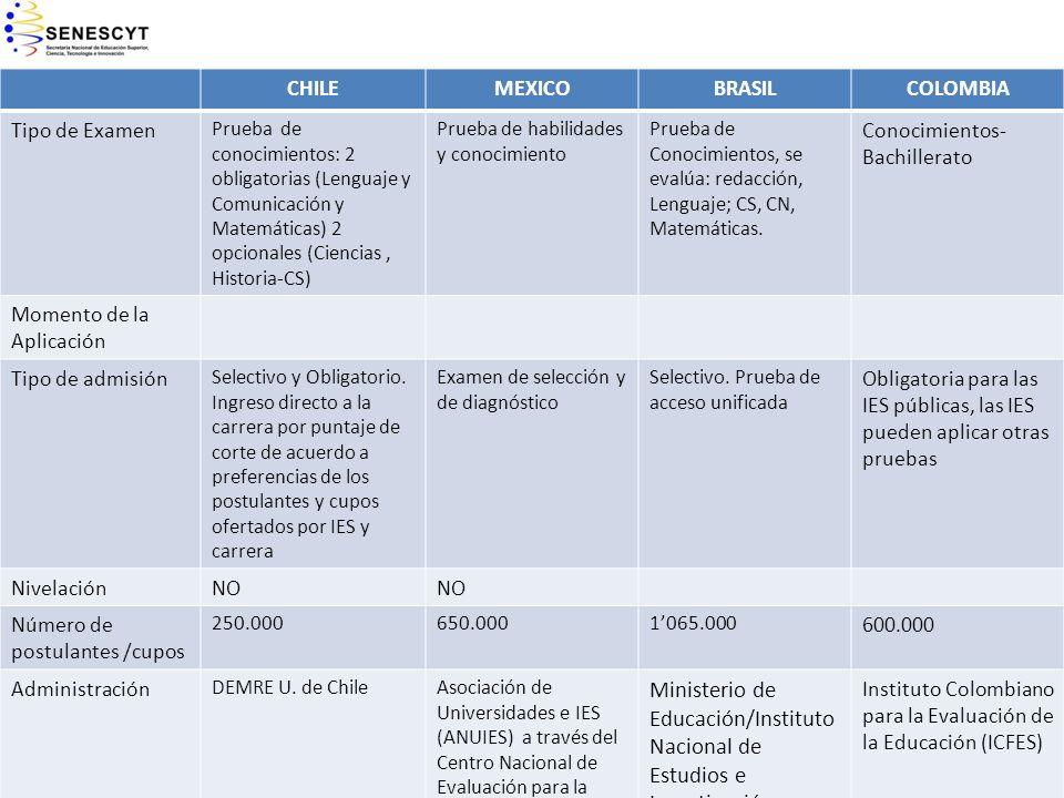 CHILEMEXICOBRASILCOLOMBIA Tipo de Examen Prueba de conocimientos: 2 obligatorias (Lenguaje y Comunicación y Matemáticas) 2 opcionales (Ciencias, Histo