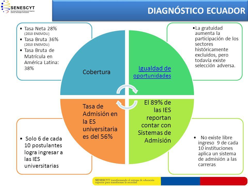 DIAGNÓSTICO ECUADOR No existe libre ingreso 9 de cada 10 instituciones aplica un sistema de admisión a las carreras Solo 6 de cada 10 postulantes logr