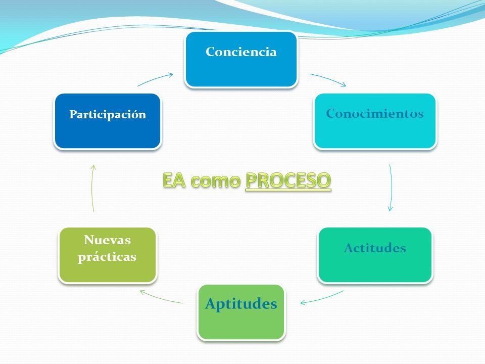 ConcienciaConocimientos Actitudes Aptitudes Nuevas prácticas Participación