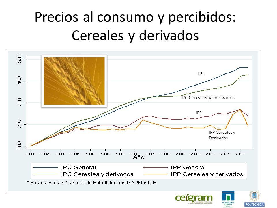 Precios al consumo y percibidos: Cereales y derivados IPC IPC Cereales y Derivados IPP IPP Cereales y Derivados