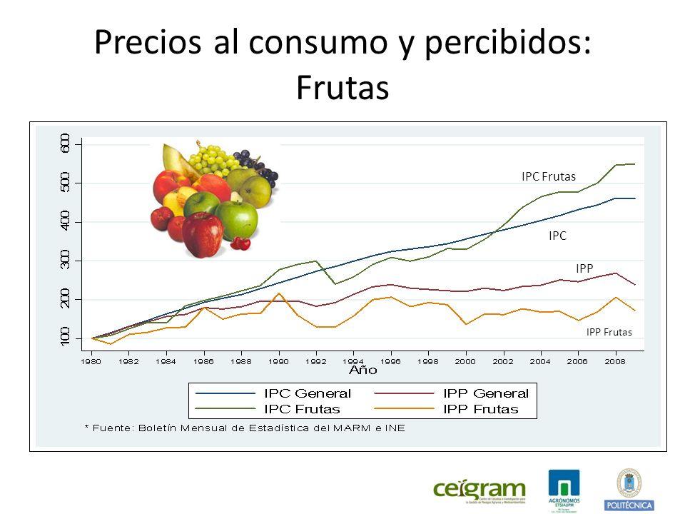 Precios al consumo y percibidos: Frutas IPC IPC Frutas IPP IPP Frutas