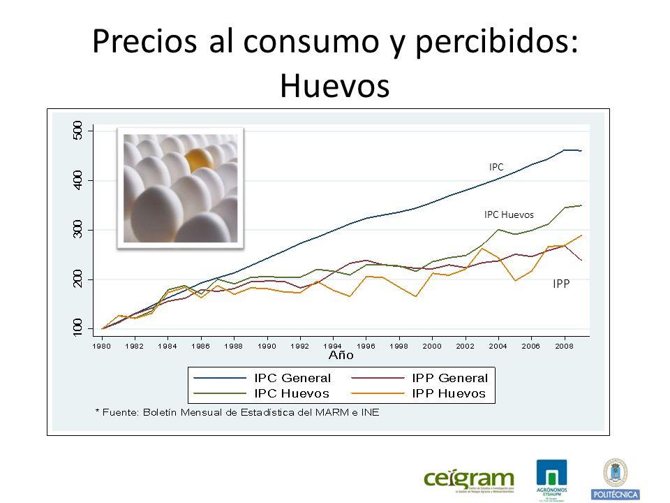 Precios al consumo y percibidos: Huevos IPC IPC Huevos IPP