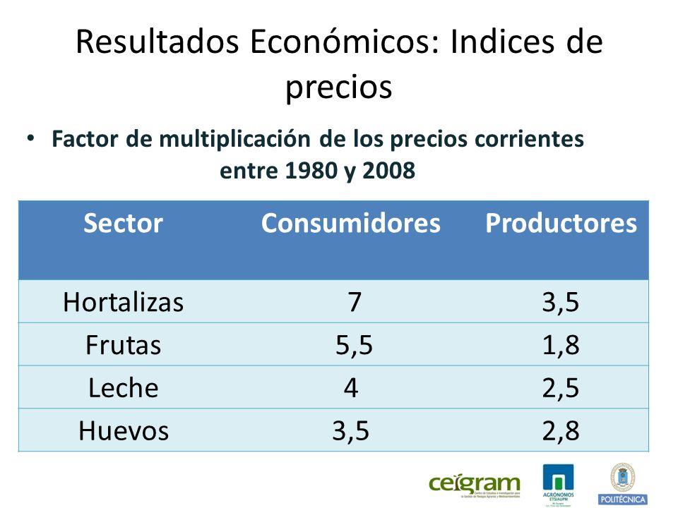 Resultados Económicos: Indices de precios Factor de multiplicación de los precios corrientes entre 1980 y 2008 SectorConsumidoresProductores Hortalizas 73,5 Frutas 5,51,8 Leche42,5 Huevos3,52,8